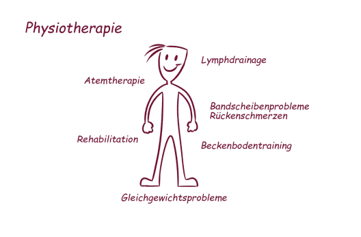 Physiotherapie Mende